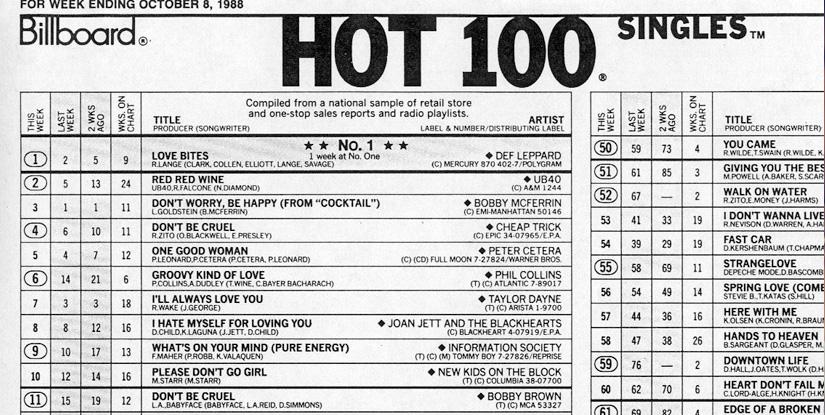 "Billboard Hot 100——音乐风向标的变局  排行榜的存在是有必要的,因为人类天生的好奇因子总爱问上一句:""现在谁是No. 1?"""